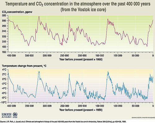 Temperature and CO2 concentration in the atmosphere over the past over the past 400,000 years